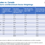 U.S. vs. Canada: Comparing Equity Market Returns and Benchmark Sector Weightings