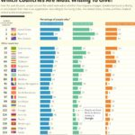Which Countries Are Most Willing to Give? : Chart