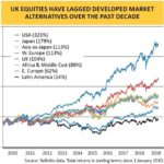 The UK Stock Market is The Worst Performing Among Developed Markets