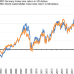 On The Correlation between German Stock Market and Auto Stock