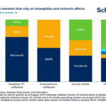 US IT Sector: Another Sector With High Market Concentration