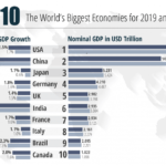 The World's Biggest Economies in 2020: Chart