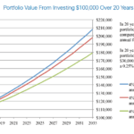 Even Small Fees Will Substantially Reduce A Portfolio's Return