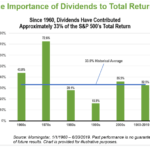 How Much Dividends Contribute to S&P 500's Total Return