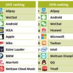 The Top 10 Growing Domestic Brands in China: Chart