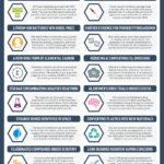 The BIggest News in Chemistry in 2019: Infographic