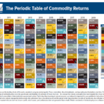 The Periodic Table of Commodity Returns 2019