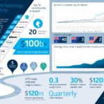 Australia's New S&P/ASX All Technology Index: Infographic