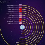 Who Took The Longest Flights Into Space?: Infographics