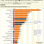 The World's Top 20 Arms Producing and Military Service Companies: Infographics