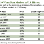 Three Interesting Bear Market Charts and A Few Links