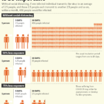 Why Social Distancing Is So Important To Beat COVID-19: Infographic