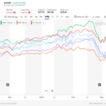 Railroad Stocks: How Much Have They Fallen Year-to-Date?