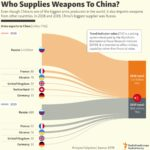 The Top Weapons Suppliers To China: Infographic