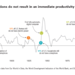 Technological Innovations Take Years To Boost Productivity: Chart