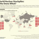 Countries That Have Nuclear Weapons: Infographic