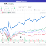 Comparing the Returns of Consumer Staples Stocks Year-to-Date