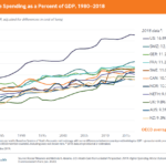 U.S. Health Care Spending and Doctor Supply: Charts