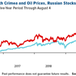 Why You Should Consider Russian Stocks For Potential Investment Opportunities