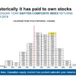 Canada S&P/TSX Composite Index Historical Annual Returns 1924 To 2019: Chart