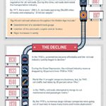 The Evolution of the U.S. Railroad Industry: Infographic