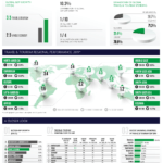 Travel and Tourism - Economic Impact 2020: Infographic