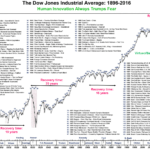 Dow Jones Industrial Average Corrections and Recoveries From 1896 To 2016 : Chart