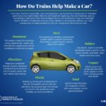 How Trains Help Make Cars: Infographic