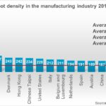 Robot Density in the Manufacturing Industry by Country 2019