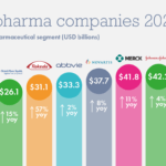 The Top 10 Pharmaceutical Companies In The World 2020