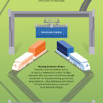What is Intermodal: Infographic