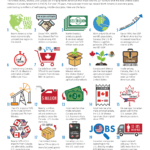 20 Facts About The North American Economy: Infographic