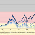 Why Staying Invested is Very Important: A DAX Index Study