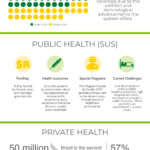 The Health Care System in Brazil: Infographic