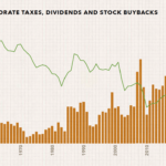 US Corporate Taxes vs. Dividends and Stock Buybacks