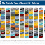 The Periodic Table of Commodity Returns 2020