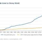 Price of a Disneyworld Ticket - Actual Price vs. 1971 Price Adjusted for Inflation: Chart
