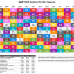 S&P 500 Sector Annual Total Returns 2007 To 2020: Chart