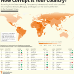 How Corrupt Is Your Country? : Infographic