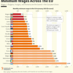 Minimum Wages Across The European Union 2021: Chart