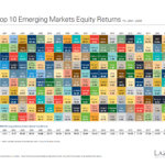 The Top 10 Emerging Markets Equity Returns From 2001 To 2020: Chart