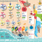 The Top 50 Most Valuable Latin American Brands 2020
