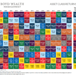 Asset Class Returns Quilt From 2006 To 2020: Chart