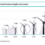 Ten Fascinating Facts About Wind Energy
