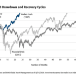 Notable S&P 500 Drawdown and Recovery Cycles: Chart