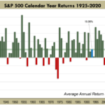 S&P 500 Calendar Year Returns 1925 To 2020: Chart