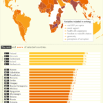 The Most and Least Happy Countries in the World