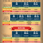 IRA Contributions and Deductions Guide for Year 2021: Infographic