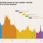 The Make-Up of the US Equity Market Over the Past 200 Years