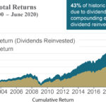 How Important is Dividend Reinvestment?
